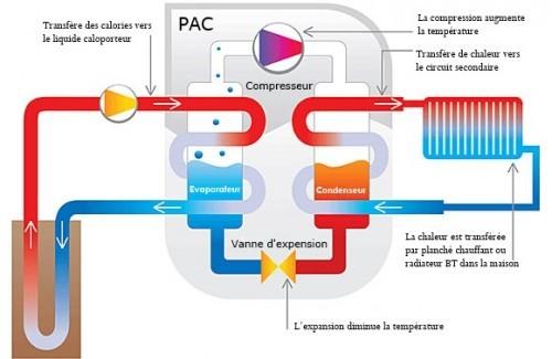 Pourquoi choisir un chauffage thermodynamique à Villiers-sur-Orge ?