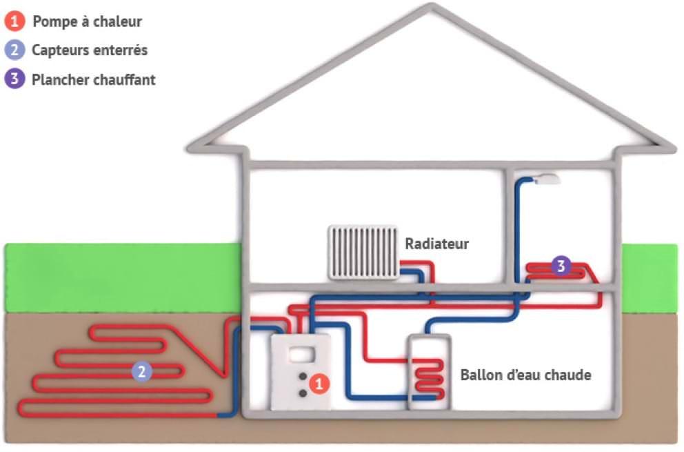ABCLIM pompe a chaleur PAC 001 - Système de chauffage écologique La Norville