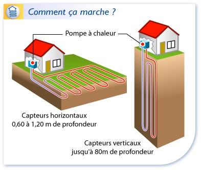 ABCLIM pompe a chaleur PAC 004 - Aide et subvention pompe à chaleur Villevert