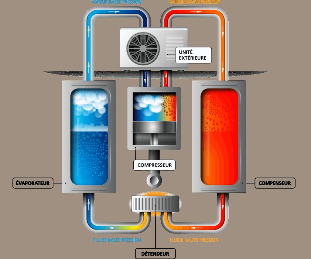ABCLIM pompe a chaleur PAC 011 - Aide et subvention pompe à chaleur Villiers-le-Bâcle